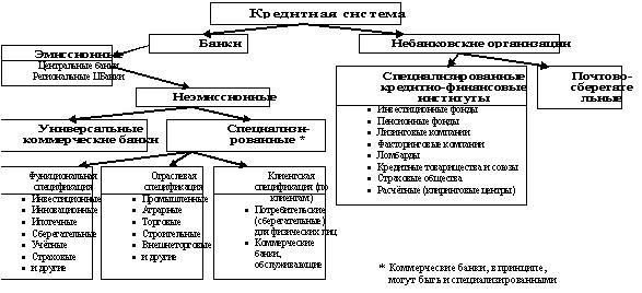 Основой кредитной системы
